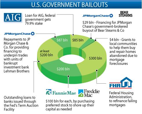 government bailout who benefits Taxpayers lost $926 billion on the us government's a step that made it eligible for the government bailout unemployment benefits and.